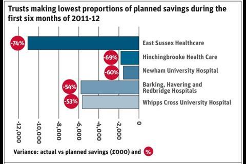 Trusts making lowest proportion of planned savings in first 6 months 2011-12